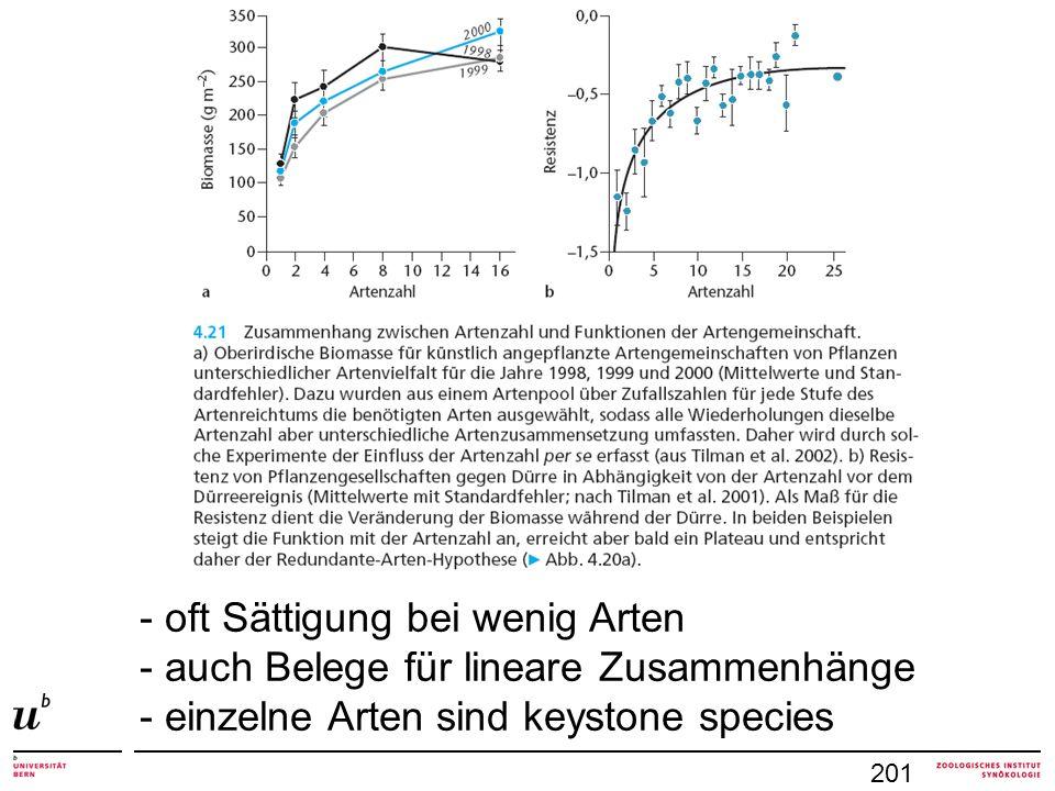 201 - oft Sättigung bei wenig Arten - auch Belege für lineare Zusammenhänge - einzelne Arten sind keystone species