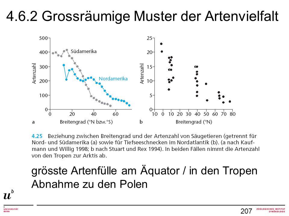 4.6.2 Grossräumige Muster der Artenvielfalt 207 grösste Artenfülle am Äquator / in den Tropen Abnahme zu den Polen