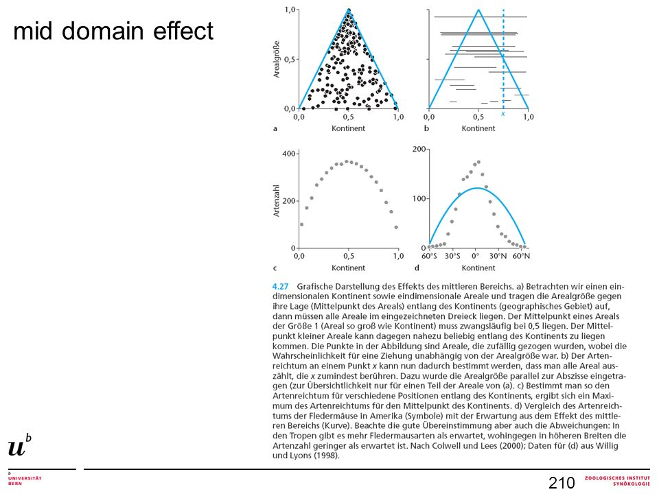 210 mid domain effect