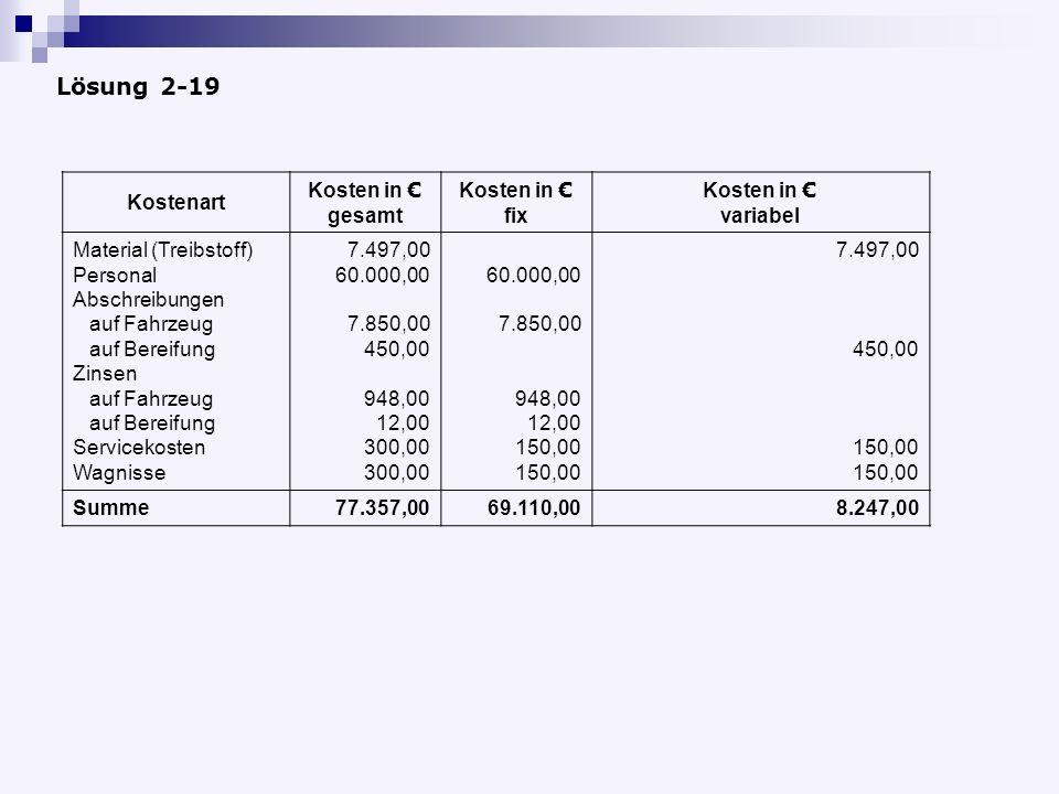 Kostenart Kosten in gesamt Kosten in fix Kosten in variabel Material (Treibstoff) Personal Abschreibungen auf Fahrzeug auf Bereifung Zinsen auf Fahrzeug auf Bereifung Servicekosten Wagnisse 7.497,00 60.000,00 7.850,00 450,00 948,00 12,00 300,00 60.000,00 7.850,00 948,00 12,00 150,00 7.497,00 450,00 150,00 Summe77.357,0069.110,008.247,00 Lösung 2-19