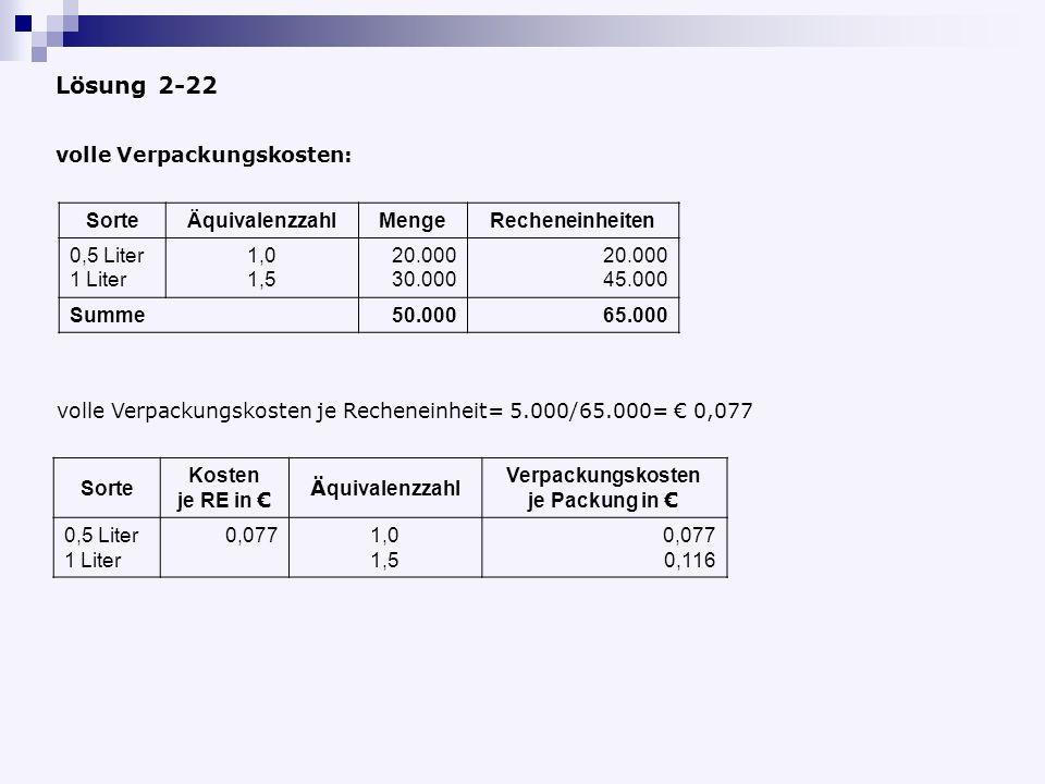 Lösung 2-22 volle Verpackungskosten je Recheneinheit= 5.000/65.000= 0,077 volle Verpackungskosten: Sorte Kosten je RE in Ä quivalenzzahl Verpackungskosten je Packung in 0,5 Liter 1 Liter 0,0771,0 1,5 0,077 0,116 SorteÄquivalenzzahlMengeRecheneinheiten 0,5 Liter 1 Liter 1,0 1,5 20.000 30.000 20.000 45.000 Summe50.00065.000