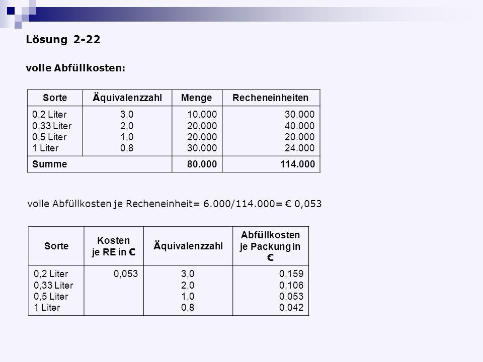 Lösung 2-22 volle Abfüllkosten: Sorte Ä quivalenzzahl MengeRecheneinheiten 0,2 Liter 0,33 Liter 0,5 Liter 1 Liter 3,0 2,0 1,0 0,8 10.000 20.000 30.000 40.000 20.000 24.000 Summe80.000114.000 Sorte Kosten je RE in Ä quivalenzzahl Abf ü llkosten je Packung in 0,2 Liter 0,33 Liter 0,5 Liter 1 Liter 0,0533,0 2,0 1,0 0,8 0,159 0,106 0,053 0,042 volle Abfüllkosten je Recheneinheit= 6.000/114.000= 0,053
