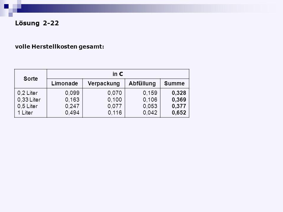 Lösung 2-22 volle Herstellkosten gesamt: Sorte in LimonadeVerpackung Abf ü llung Summe 0,2 Liter 0,33 Liter 0,5 Liter 1 Liter 0,099 0,163 0,247 0,494 0,070 0,100 0,077 0,116 0,159 0,106 0,053 0,042 0,328 0,369 0,377 0,652