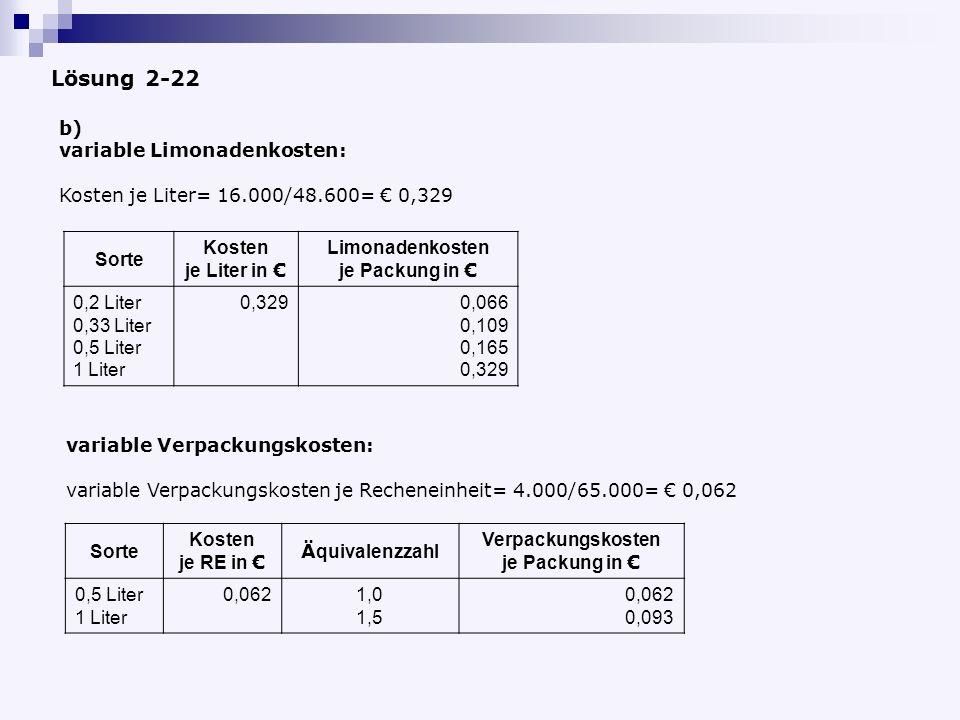 b) variable Limonadenkosten: Kosten je Liter= 16.000/48.600= 0,329 Sorte Kosten je Liter in Limonadenkosten je Packung in 0,2 Liter 0,33 Liter 0,5 Liter 1 Liter 0,3290,066 0,109 0,165 0,329 variable Verpackungskosten: Sorte Kosten je RE in Ä quivalenzzahl Verpackungskosten je Packung in 0,5 Liter 1 Liter 0,0621,0 1,5 0,062 0,093 Lösung 2-22 variable Verpackungskosten je Recheneinheit= 4.000/65.000= 0,062