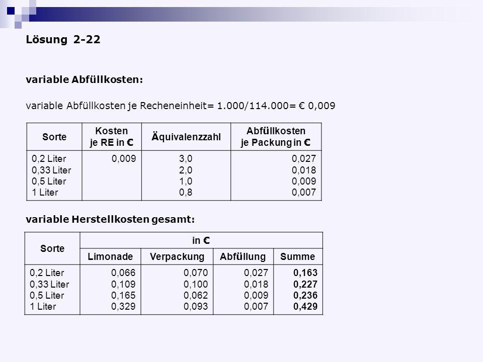 Lösung 2-22 variable Abfüllkosten: Sorte Kosten je RE in Ä quivalenzzahl Abf ü llkosten je Packung in 0,2 Liter 0,33 Liter 0,5 Liter 1 Liter 0,0093,0 2,0 1,0 0,8 0,027 0,018 0,009 0,007 variable Herstellkosten gesamt: Sorte in LimonadeVerpackung Abf ü llung Summe 0,2 Liter 0,33 Liter 0,5 Liter 1 Liter 0,066 0,109 0,165 0,329 0,070 0,100 0,062 0,093 0,027 0,018 0,009 0,007 0,163 0,227 0,236 0,429 variable Abfüllkosten je Recheneinheit= 1.000/114.000= 0,009