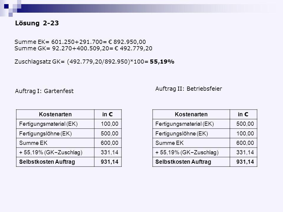 Lösung 2-23 Summe EK= 601.250+291.700= 892.950,00 Summe GK= 92.270+400.509,20= 492.779,20 Zuschlagsatz GK= (492.779,20/892.950)*100= 55,19% Auftrag II: Betriebsfeier Kostenarten in Fertigungsmaterial (EK)500,00 Fertigungsl ö hne (EK) 100,00 Summe EK600,00 + 55,19% (GK – Zuschlag) 331,14 Selbstkosten Auftrag931,14 Auftrag I: Gartenfest Kostenarten in Fertigungsmaterial (EK)100,00 Fertigungsl ö hne (EK) 500,00 Summe EK600,00 + 55,19% (GK – Zuschlag) 331,14 Selbstkosten Auftrag931,14
