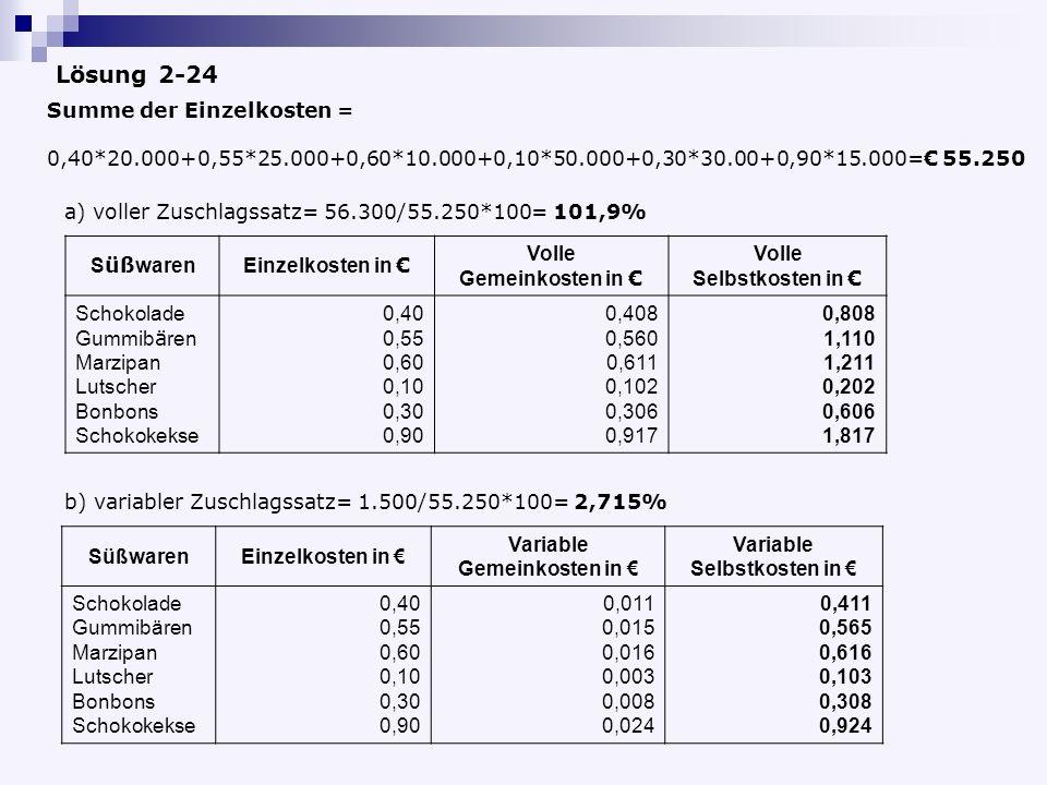 Lösung 2-24 Summe der Einzelkosten = 0,40*20.000+0,55*25.000+0,60*10.000+0,10*50.000+0,30*30.00+0,90*15.000= 55.250 a) voller Zuschlagssatz= 56.300/55.250*100= 101,9% S üß warenEinzelkosten in Volle Gemeinkosten in Volle Selbstkosten in Schokolade Gummib ä ren Marzipan Lutscher Bonbons Schokokekse 0,40 0,55 0,60 0,10 0,30 0,90 0,408 0,560 0,611 0,102 0,306 0,917 0,808 1,110 1,211 0,202 0,606 1,817 b) variabler Zuschlagssatz= 1.500/55.250*100= 2,715% SüßwarenEinzelkosten in Variable Gemeinkosten in Variable Selbstkosten in Schokolade Gummibären Marzipan Lutscher Bonbons Schokokekse 0,40 0,55 0,60 0,10 0,30 0,90 0,011 0,015 0,016 0,003 0,008 0,024 0,411 0,565 0,616 0,103 0,308 0,924