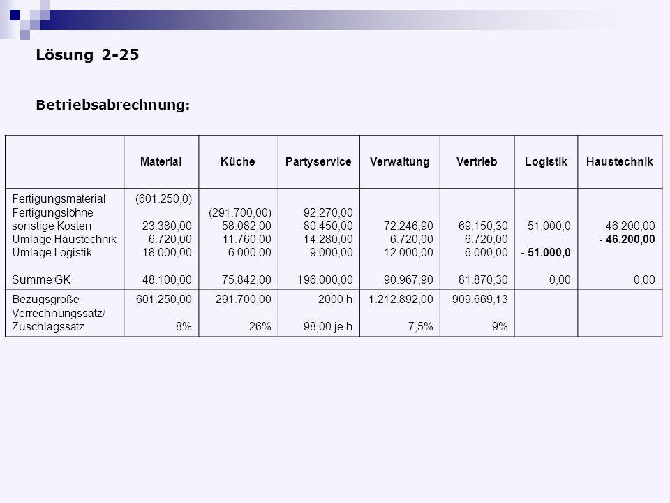 Lösung 2-25 MaterialKüchePartyserviceVerwaltungVertriebLogistikHaustechnik Fertigungsmaterial Fertigungslöhne sonstige Kosten Umlage Haustechnik Umlage Logistik Summe GK (601.250,0) 23.380,00 6.720,00 18.000,00 48.100,00 (291.700,00) 58.082,00 11.760,00 6.000,00 75.842,00 92.270,00 80.450,00 14.280,00 9.000,00 196.000,00 72.246,90 6.720,00 12.000,00 90.967,90 69.150,30 6.720,00 6.000,00 81.870,30 51.000,0 - 51.000,0 0,00 46.200,00 - 46.200,00 0,00 Bezugsgröße Verrechnungssatz/ Zuschlagssatz 601.250,00 8% 291.700,00 26% 2000 h 98,00 je h 1.212.892,00 7,5% 909.669,13 9% Betriebsabrechnung: