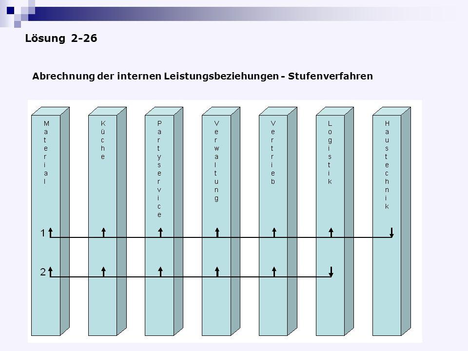 Abrechnung der internen Leistungsbeziehungen - Stufenverfahren Lösung 2-26