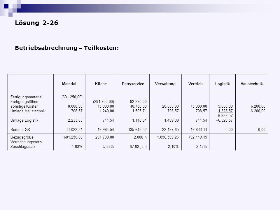 Lösung 2-26 Material K ü che PartyserviceVerwaltungVertriebLogistikHaustechnik Fertigungsmaterial Fertigungsl ö hne sonstige Kosten Umlage Haustechnik Umlage Logistik Summe GK (601.250,00) 8.080,00 708,57 2.233,63 11.022,21 (291.700,00) 15.000,00 1.240,00 744,54 16.984,54 92.270,00 40.750,00 1.505,71 1.116,81 135.642,52 20.000,00 708,57 1.489,08 22.197,65 15.380,00 708,57 744,54 16.833,11 5.000,00 1.328,57 6.328,57 – 6.328,57 0,00 6.200,00 – 6.200,00 0,00 Bezugsgr öß e Verrechnungssatz/ Zuschlagssatz 601.250,00 1,83% 291.700,00 5,82% 2.000 h 67,82 je h 1.056.599,26 2,10% 792.449.45 2,12% Betriebsabrechnung – Teilkosten: