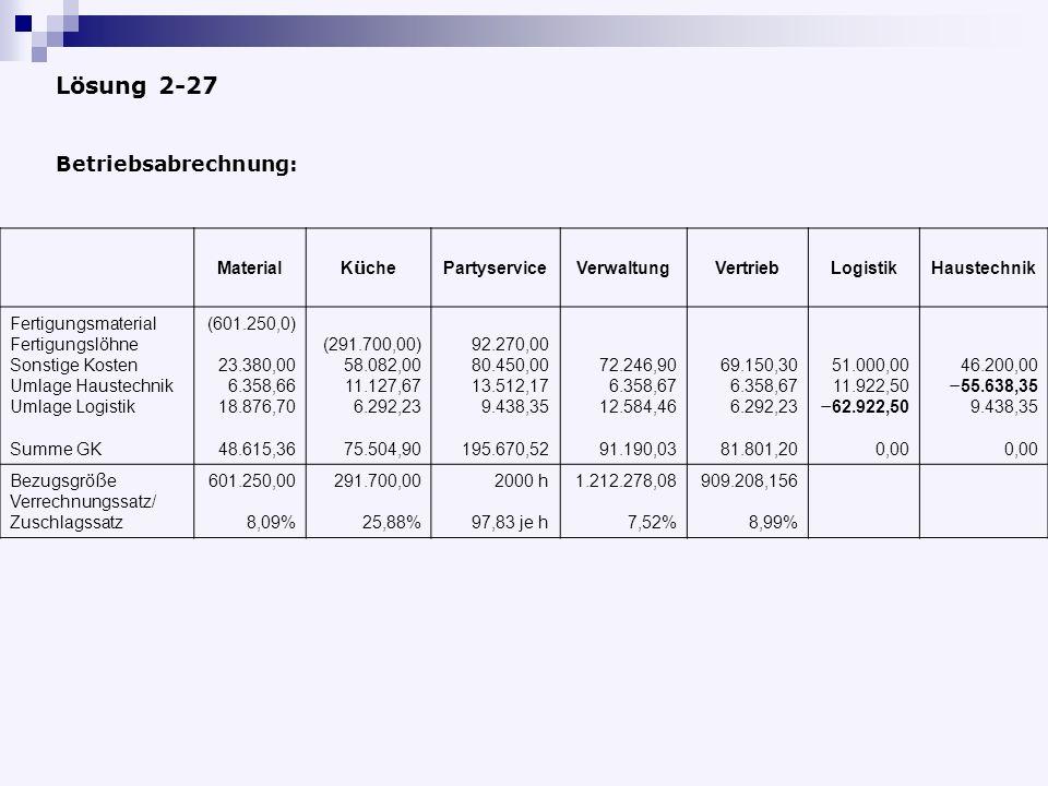 Lösung 2-27 Material K ü che PartyserviceVerwaltungVertriebLogistikHaustechnik Fertigungsmaterial Fertigungsl ö hne Sonstige Kosten Umlage Haustechnik Umlage Logistik Summe GK (601.250,0) 23.380,00 6.358,66 18.876,70 48.615,36 (291.700,00) 58.082,00 11.127,67 6.292,23 75.504,90 92.270,00 80.450,00 13.512,17 9.438,35 195.670,52 72.246,90 6.358,67 12.584,46 91.190,03 69.150,30 6.358,67 6.292,23 81.801,20 51.000,00 11.922,50 – 62.922,50 0,00 46.200,00 – 55.638,35 9.438,35 0,00 Bezugsgr öß e Verrechnungssatz/ Zuschlagssatz 601.250,00 8,09% 291.700,00 25,88% 2000 h 97,83 je h 1.212.278,08 7,52% 909.208,156 8,99% Betriebsabrechnung:
