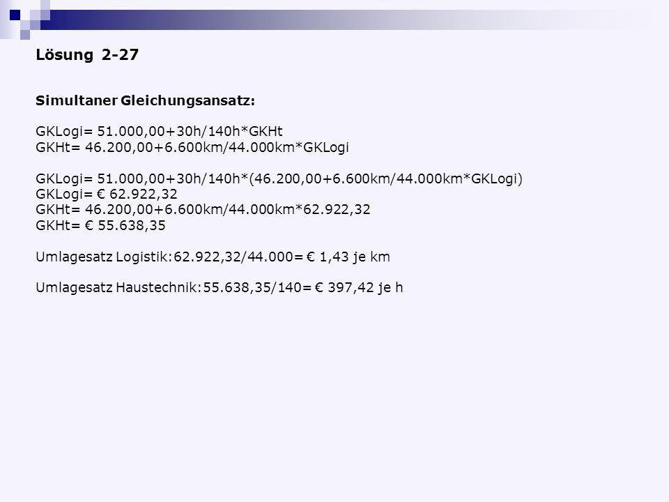 Simultaner Gleichungsansatz: GKLogi= 51.000,00+30h/140h*GKHt GKHt= 46.200,00+6.600km/44.000km*GKLogi GKLogi= 51.000,00+30h/140h*(46.200,00+6.600km/44.000km*GKLogi) GKLogi= 62.922,32 GKHt= 46.200,00+6.600km/44.000km*62.922,32 GKHt= 55.638,35 Umlagesatz Logistik:62.922,32/44.000= 1,43 je km Umlagesatz Haustechnik:55.638,35/140= 397,42 je h Lösung 2-27