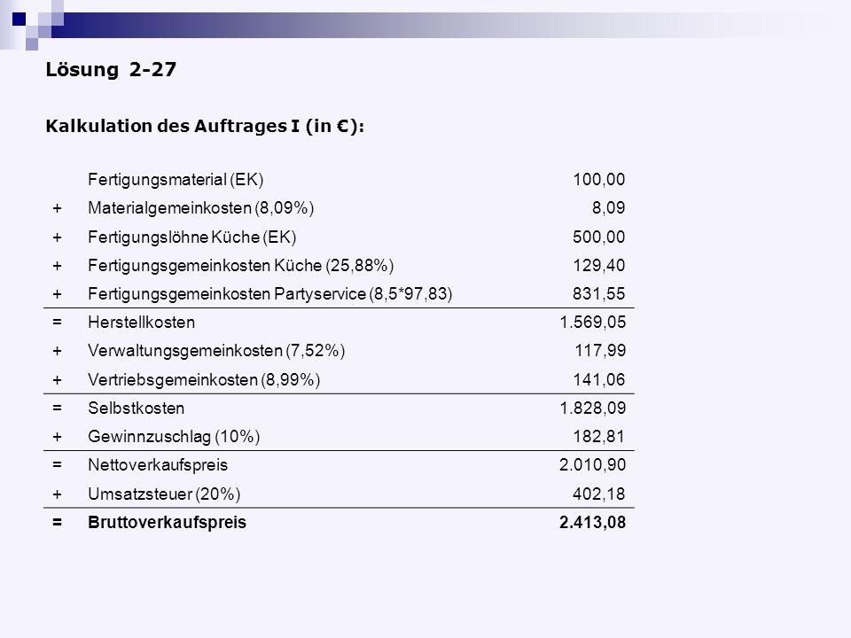 Kalkulation des Auftrages I (in ): Fertigungsmaterial (EK)100,00 +Materialgemeinkosten (8,09%)8,09 +Fertigungslöhne Küche (EK)500,00 +Fertigungsgemeinkosten Küche (25,88%)129,40 +Fertigungsgemeinkosten Partyservice (8,5*97,83)831,55 =Herstellkosten1.569,05 +Verwaltungsgemeinkosten (7,52%)117,99 +Vertriebsgemeinkosten (8,99%)141,06 =Selbstkosten1.828,09 +Gewinnzuschlag (10%)182,81 =Nettoverkaufspreis2.010,90 +Umsatzsteuer (20%)402,18 =Bruttoverkaufspreis2.413,08