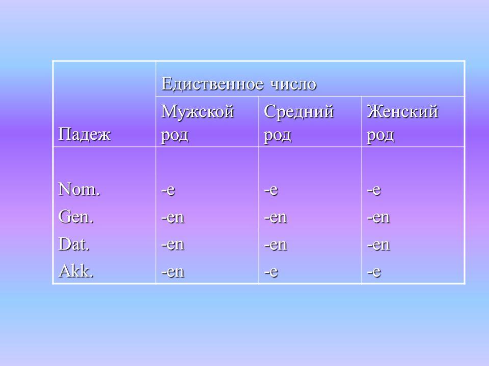 Падеж Едиственное число Мужской род Средний род Женский род Nom.Gen.Dat.Akk. -e -en-en-en-e-en-en-e-e-en-en-e