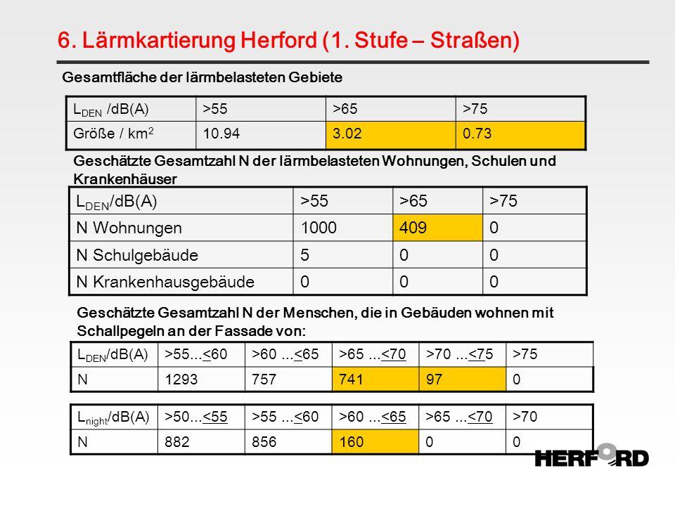 6. Lärmkartierung Herford (1. Stufe – Straßen) Gesamtfläche der lärmbelasteten Gebiete Geschätzte Gesamtzahl N der lärmbelasteten Wohnungen, Schulen u