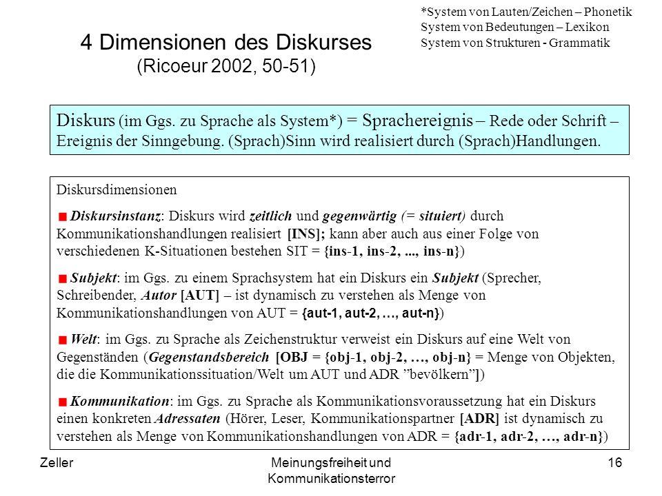 ZellerMeinungsfreiheit und Kommunikationsterror 17 Dimensionen einer K-Struktur INS (Kommunikationsinstanz) = (AUT, UWT, ADR, HSTins) – Struktur von Autoren, Adressaten in einer Umwelt mit einer Geschichte; INS kann auch als Menge verschiedener Instanzen aufgefasst werden INS = {ins-1, ins-2,..., ins-n} AUT (Autor, Akteur) = (HABaut, MENaut) – Struktur von Fähigkeiten auf einer Mentalitätsgrundlage; AUT kann auch eine Menge versch.
