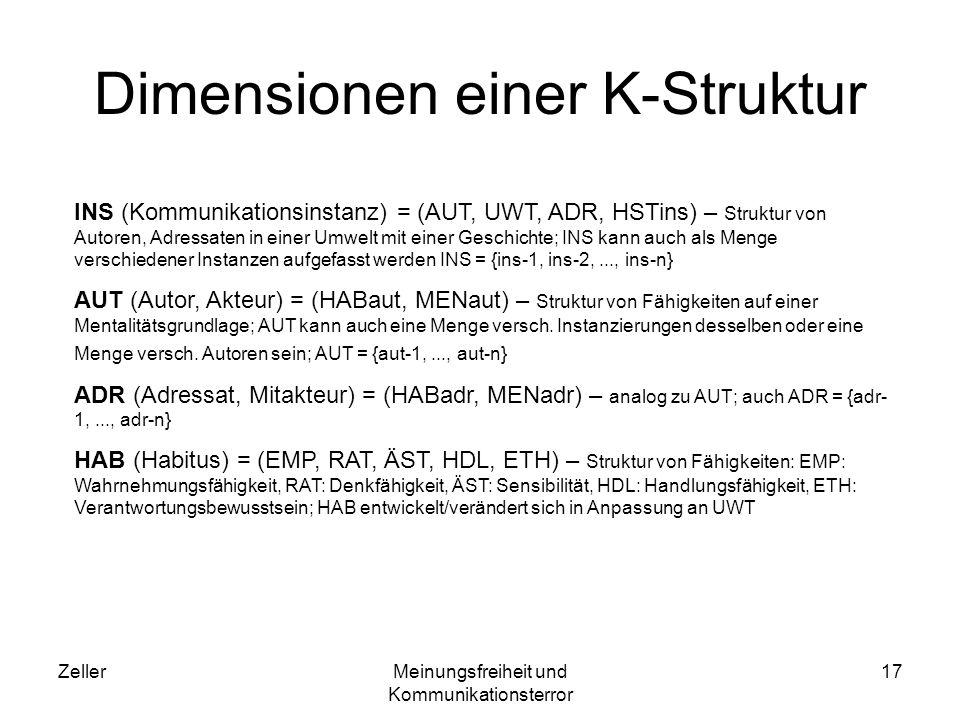 ZellerMeinungsfreiheit und Kommunikationsterror 18 Dimensionen einer K-Struktur MEN (Mentalität) = WERT (EMP, RAT, ÄST, HDL, ETH) – Struktur von Werten in Bezug auf Fähigkeiten; WERT: Vorbild, Schema, Muster, Vorschrift, Norm mentaler Aktivität UWT (Umwelt, Komm.-Feld, Praxis-Feld) = AUT/ADR(OBJ, KAP, PRÄ, REL, LOK) – Struktur von physischen Objekten (OBJ) und praktischen Handlungsmitteln (KAP) mit best.