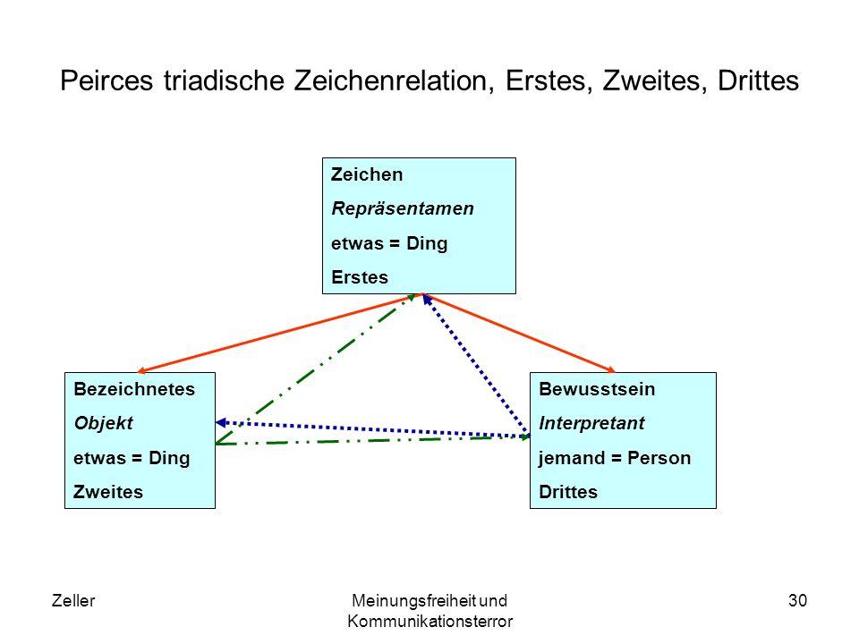 ZellerMeinungsfreiheit und Kommunikationsterror 31 Sinntriade Peirces Zeichenmodell macht klar, dass ein Gegenstand nur in Relation zu einem anderen Gegenstand (Objekt) und ein Bewusstsein (Interpretant), das diese Relation erfährt oder selbst herstellt, ein Zeichen (Repräsentamen) sein kann.