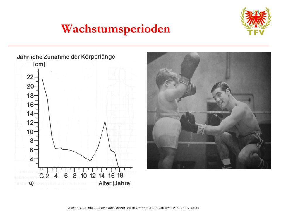 Geistige und körperliche Entwicklung für den Inhalt verantwortlich Dr. Rudolf Stadler Wachstumsperioden