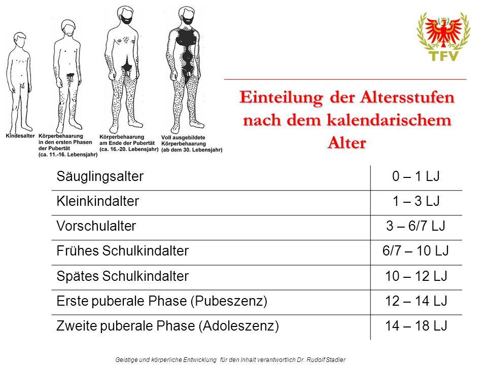 Geistige und körperliche Entwicklung für den Inhalt verantwortlich Dr. Rudolf Stadler Einteilung der Altersstufen nach dem kalendarischem Alter Säugli