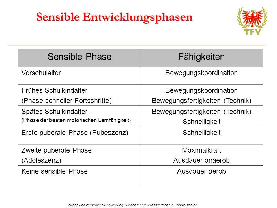Geistige und körperliche Entwicklung für den Inhalt verantwortlich Dr. Rudolf Stadler Sensible Entwicklungsphasen Sensible PhaseFähigkeiten Vorschulal
