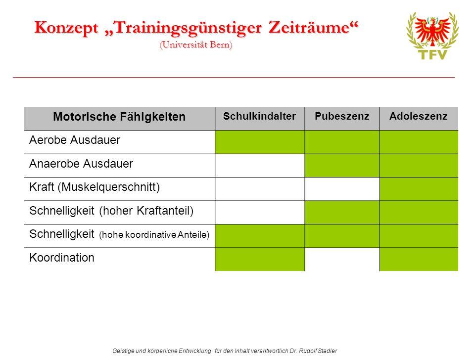 Geistige und körperliche Entwicklung für den Inhalt verantwortlich Dr. Rudolf Stadler Konzept Trainingsgünstiger Zeiträume (Universität Bern) Motorisc