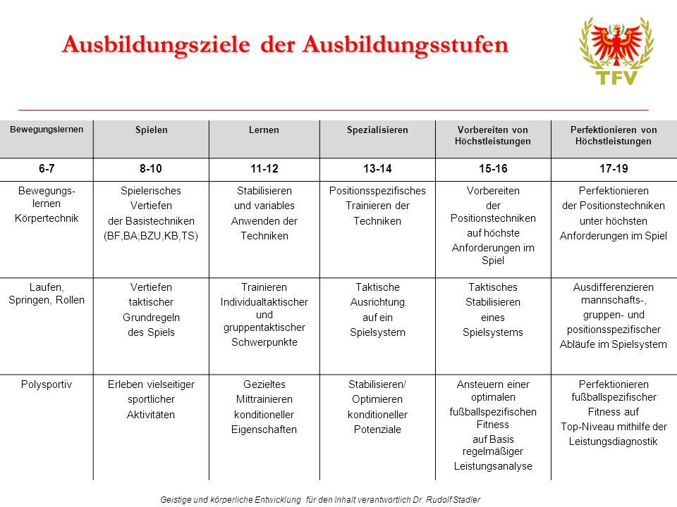 Geistige und körperliche Entwicklung für den Inhalt verantwortlich Dr. Rudolf Stadler Ausbildungsziele der Ausbildungsstufen Bewegungslernen SpielenLe