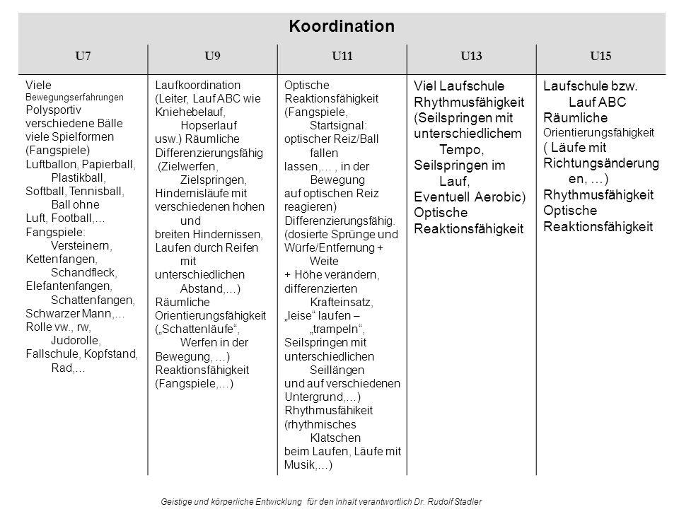 Geistige und körperliche Entwicklung für den Inhalt verantwortlich Dr. Rudolf Stadler Koordination U7U9U11U13U15 Viele Bewegungserfahrungen Polysporti