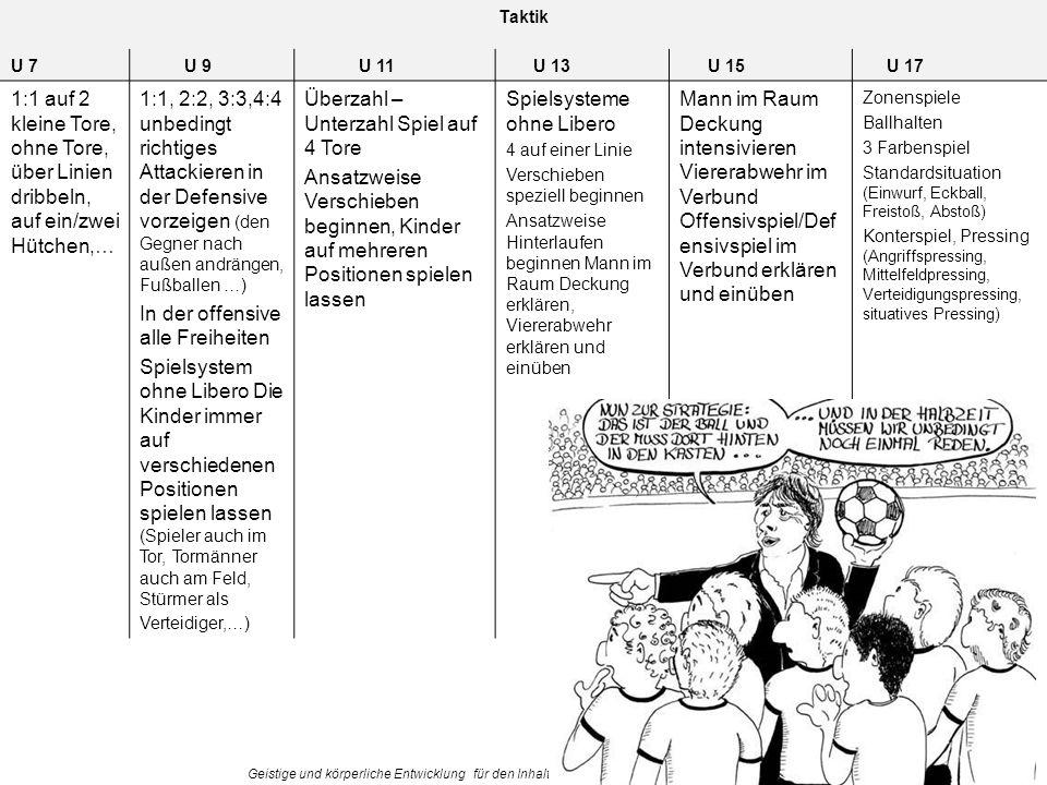 Geistige und körperliche Entwicklung für den Inhalt verantwortlich Dr. Rudolf Stadler Taktik U 7U 9U 11U 13U 15U 17 1:1 auf 2 kleine Tore, ohne Tore,