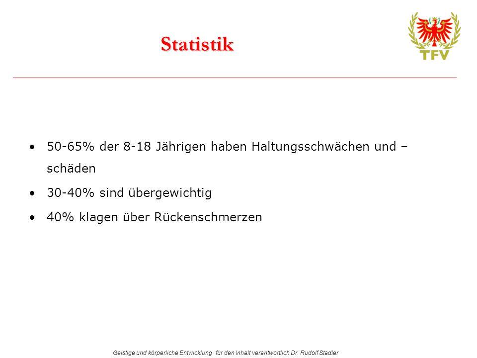 Geistige und körperliche Entwicklung für den Inhalt verantwortlich Dr. Rudolf Stadler Statistik 50-65% der 8-18 Jährigen haben Haltungsschwächen und –