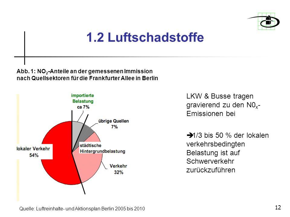 12 1.2 Luftschadstoffe Abb. 1: NO 2 -Anteile an der gemessenen Immission nach Quellsektoren für die Frankfurter Allee in Berlin Quelle: Luftreinhalte-