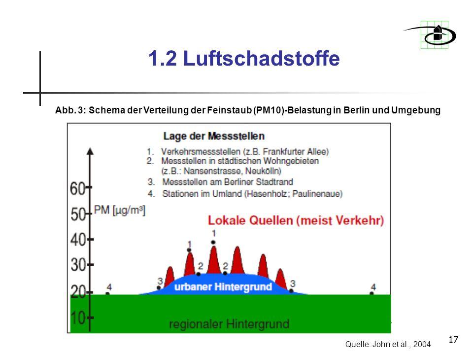 17 1.2 Luftschadstoffe Abb. 3: Schema der Verteilung der Feinstaub (PM10)-Belastung in Berlin und Umgebung Quelle: John et al., 2004