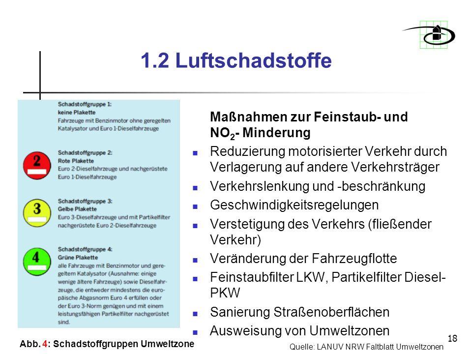 18 1.2 Luftschadstoffe Maßnahmen zur Feinstaub- und NO 2 - Minderung Reduzierung motorisierter Verkehr durch Verlagerung auf andere Verkehrsträger Ver