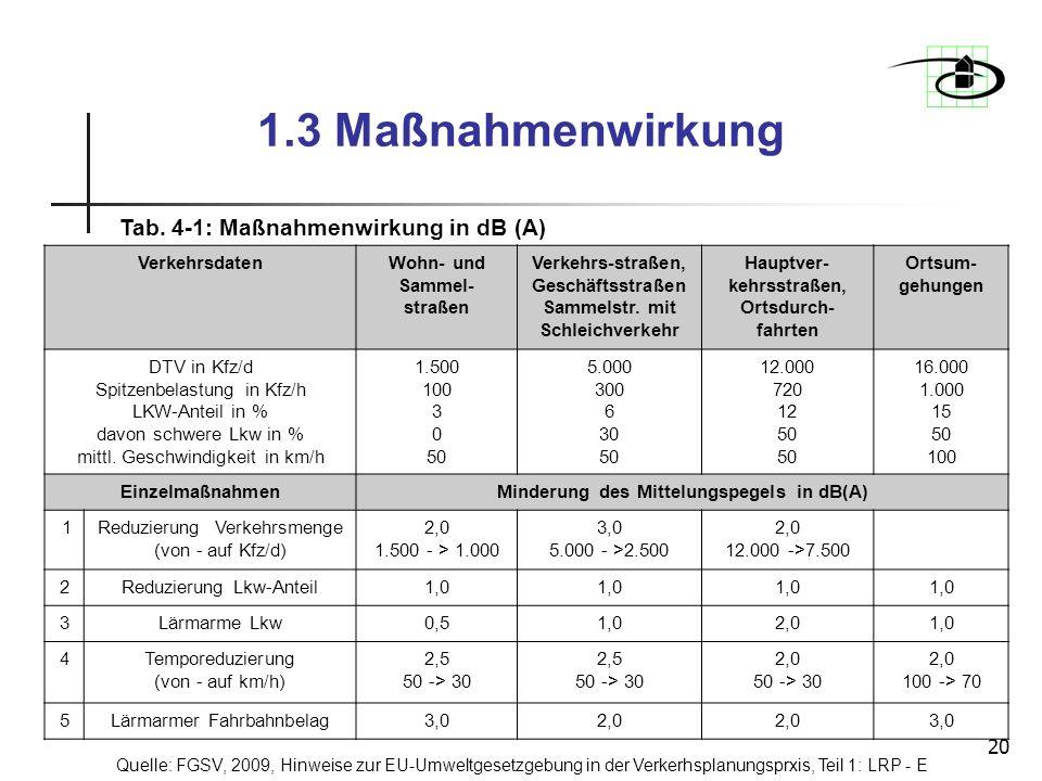 20 1.3 Maßnahmenwirkung Tab. 4-1: Maßnahmenwirkung in dB (A) VerkehrsdatenWohn- und Sammel- straßen Verkehrs-straßen, Geschäftsstraßen Sammelstr. mit