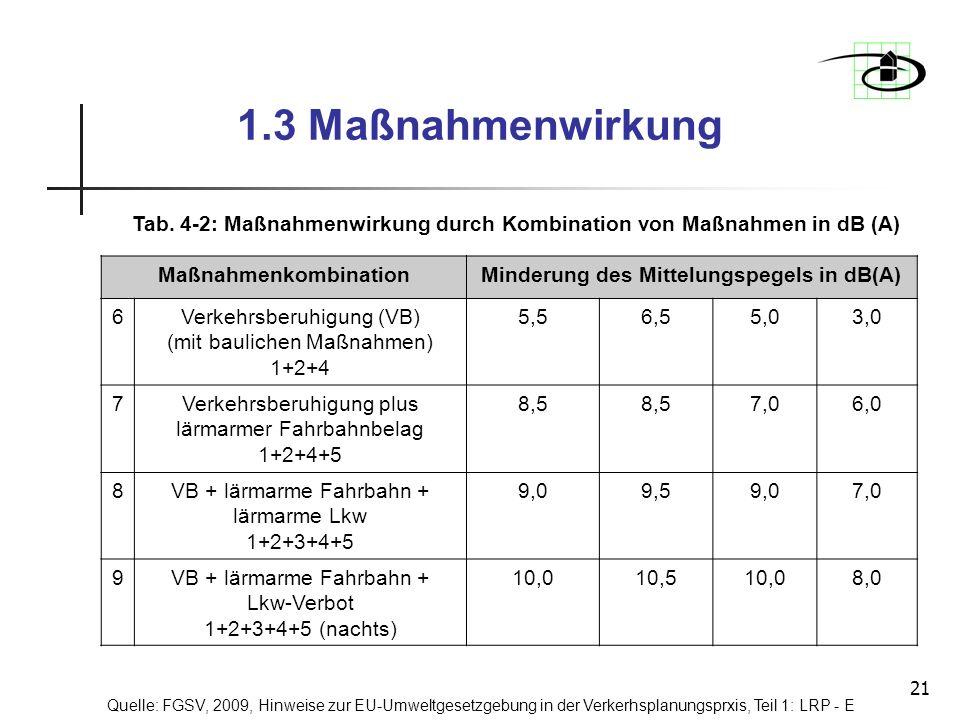 21 1.3 Maßnahmenwirkung Tab. 4-2: Maßnahmenwirkung durch Kombination von Maßnahmen in dB (A) MaßnahmenkombinationMinderung des Mittelungspegels in dB(