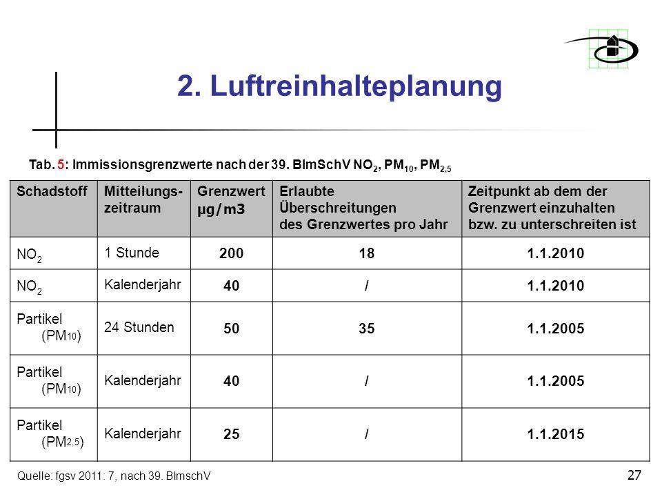 27 2. Luftreinhalteplanung SchadstoffMitteilungs- zeitraum Grenzwert µg/m3 Erlaubte Überschreitungen des Grenzwertes pro Jahr Zeitpunkt ab dem der Gre