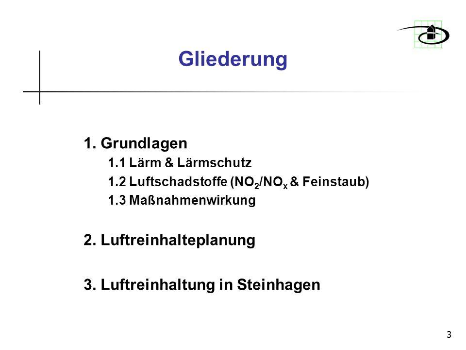3 Gliederung 1. Grundlagen 1.1 Lärm & Lärmschutz 1.2 Luftschadstoffe (NO 2 /NO x & Feinstaub) 1.3 Maßnahmenwirkung 2. Luftreinhalteplanung 3. Luftrein