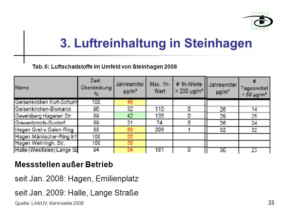 33 3. Luftreinhaltung in Steinhagen Tab. 6: Luftschadstoffe im Umfeld von Steinhagen 2008 Quelle: LANUV, Kennwerte 2008 Messstellen außer Betrieb seit