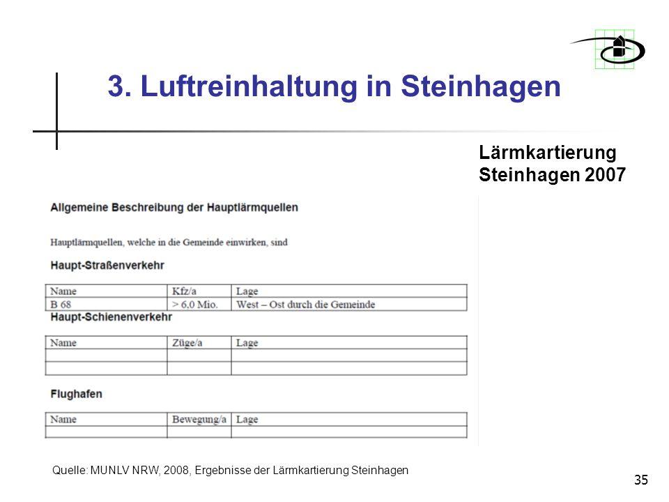 35 Lärmkartierung Steinhagen 2007 3. Luftreinhaltung in Steinhagen Quelle: MUNLV NRW, 2008, Ergebnisse der Lärmkartierung Steinhagen