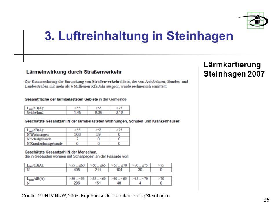 36 Lärmkartierung Steinhagen 2007 3. Luftreinhaltung in Steinhagen Quelle: MUNLV NRW, 2008, Ergebnisse der Lärmkartierung Steinhagen