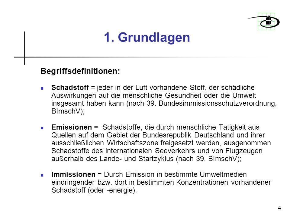 4 1. Grundlagen Begriffsdefinitionen: Schadstoff = jeder in der Luft vorhandene Stoff, der schädliche Auswirkungen auf die menschliche Gesundheit oder