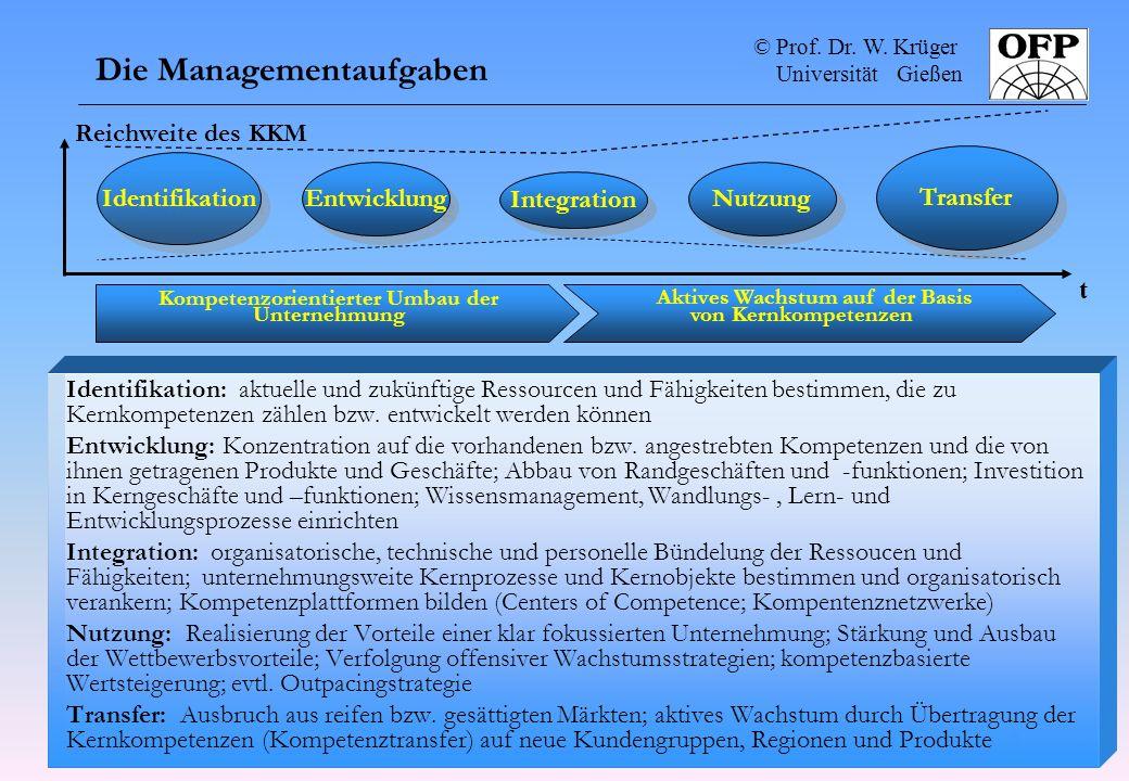 © Prof. Dr. W. Krüger Universität Gießen 2 Lektionen für Manager 4 Die Managementaufgaben Identifikation: aktuelle und zukünftige Ressourcen und Fähig