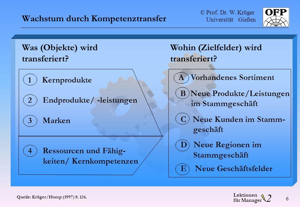 © Prof. Dr. W. Krüger Universität Gießen 2 Lektionen für Manager 6 Wachstum durch Kompetenztransfer Quelle: Krüger/Homp (1997) S. 126. Was (Objekte) w