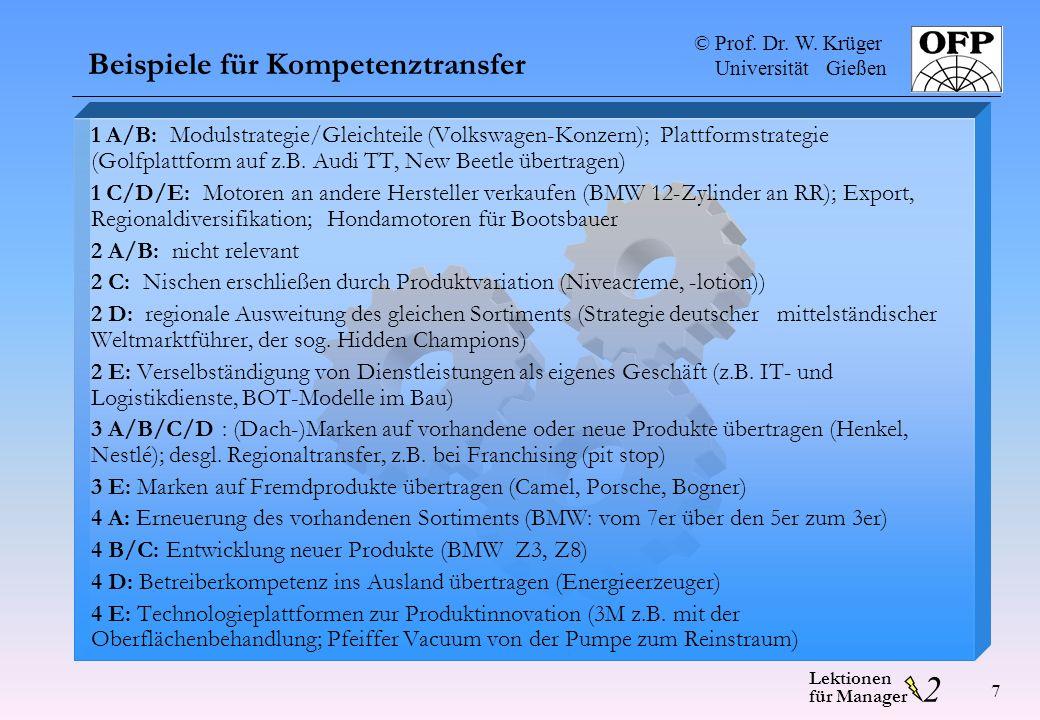 © Prof. Dr. W. Krüger Universität Gießen 2 Lektionen für Manager 7 Beispiele für Kompetenztransfer 1 A/B: Modulstrategie/Gleichteile (Volkswagen-Konze