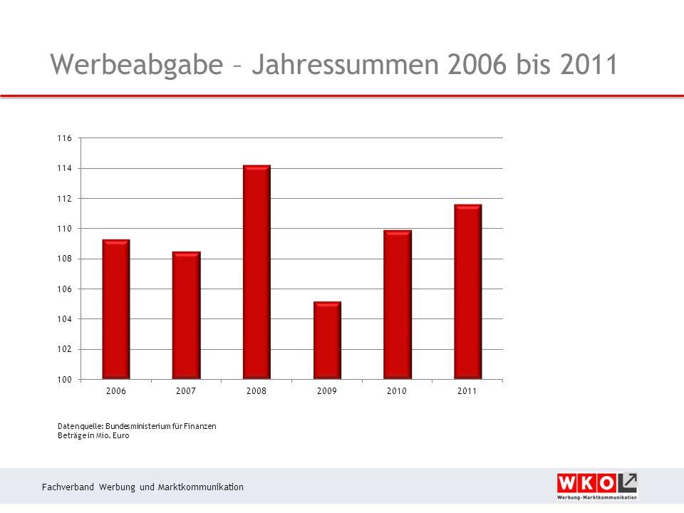 Fachverband Werbung und Marktkommunikation Werbeabgabe – Jahressummen 2006 bis 2011 Datenquelle: Bundesministerium für Finanzen Beträge in Mio.