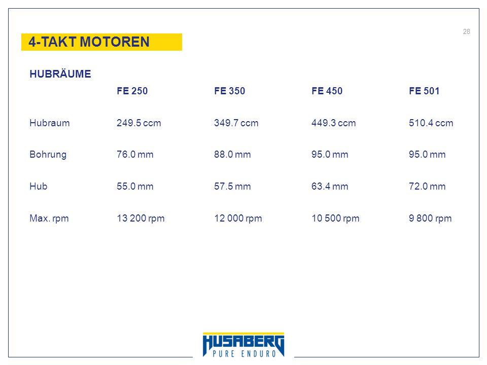28 FE 250FE 350FE 450FE 501 Hubraum249.5 ccm349.7 ccm449.3 ccm510.4 ccm Bohrung76.0 mm88.0 mm95.0 mm95.0 mm Hub55.0 mm57.5 mm63.4 mm72.0 mm Max. rpm13