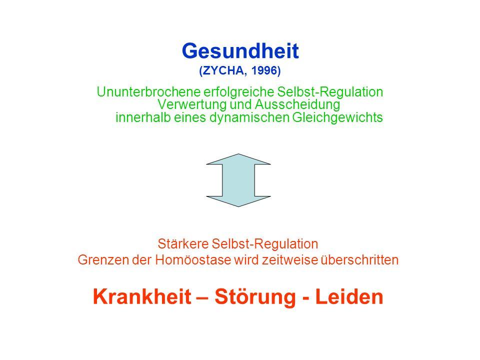Gesundheit (ZYCHA, 1996) Ununterbrochene erfolgreiche Selbst-Regulation Verwertung und Ausscheidung innerhalb eines dynamischen Gleichgewichts Stärkere Selbst-Regulation Grenzen der Homöostase wird zeitweise überschritten Krankheit – Störung - Leiden