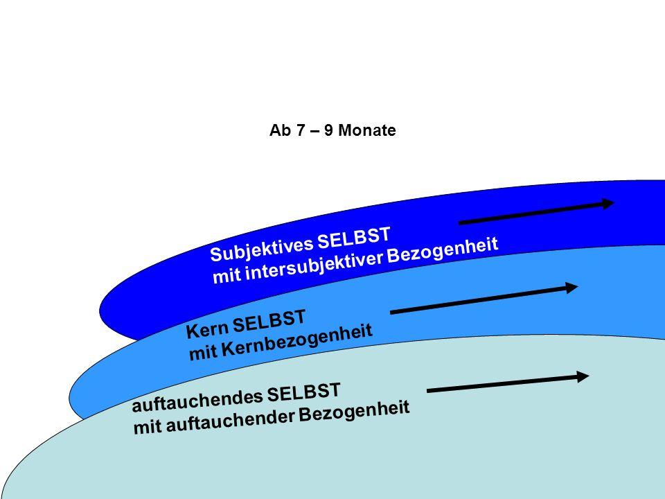 Subjektives SELBST mit intersubjektiver Bezogenheit Kern SELBST mit Kernbezogenheit Ab 7 – 9 Monate auftauchendes SELBST mit auftauchender Bezogenheit