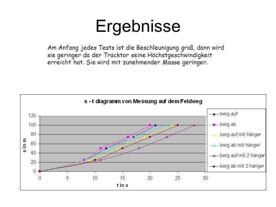Ergebnisse Am Anfang jedes Tests ist die Beschleunigung groß, dann wird sie geringer da der Tracktor seine Höchstgeschwindigkeit erreicht hat. Sie wir