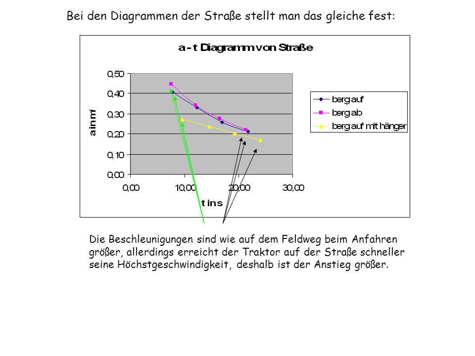 Bei den Diagrammen der Straße stellt man das gleiche fest: Die Beschleunigungen sind wie auf dem Feldweg beim Anfahren größer, allerdings erreicht der